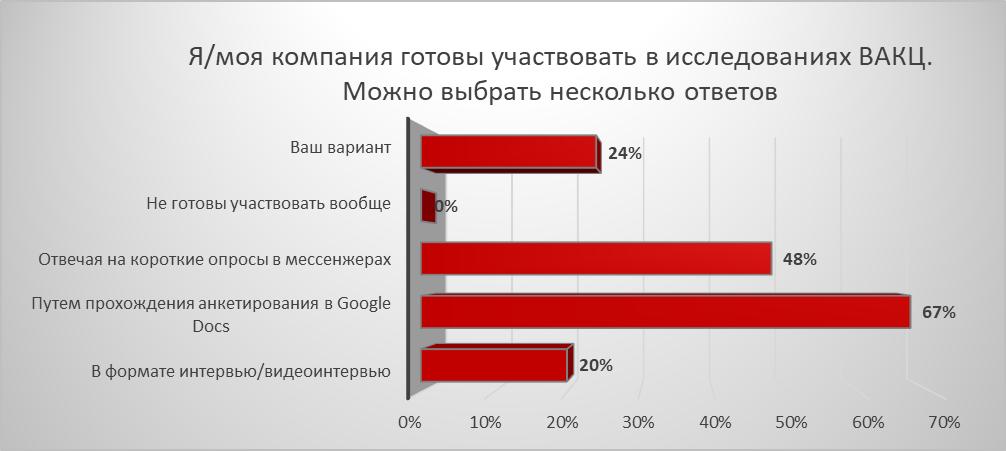 Результати опитувань під час З'їзду ВАКЦ